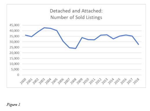 2018 San Diego Real Estate Market Analysis