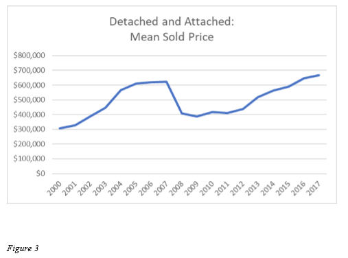 San Diego home prices
