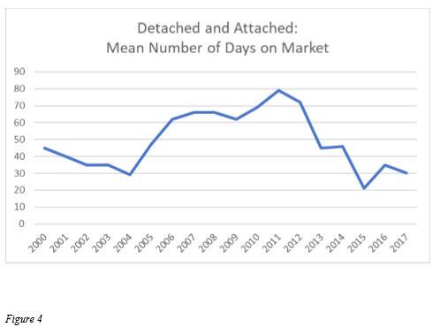 San Diego real estate market time