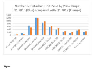 San Diego Home Prices 2017