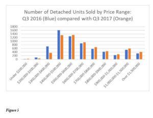 San Diego California real estate market 2017