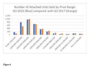 San Diego County real estate market 2017